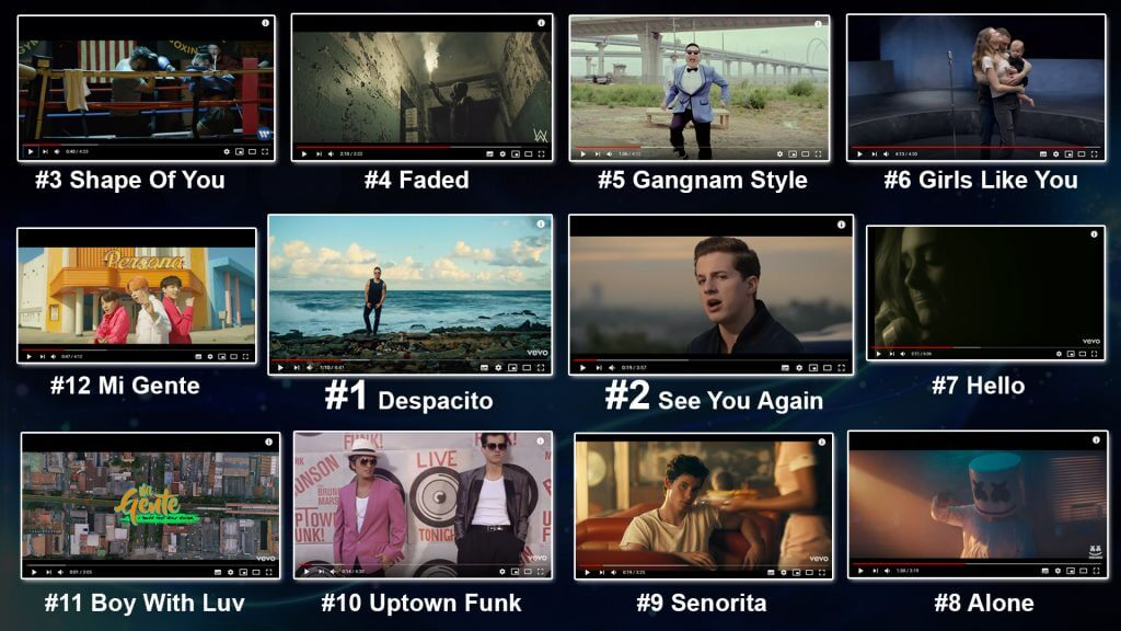 30+ Most Liked Videos on YouTube [UPDATED 2021]