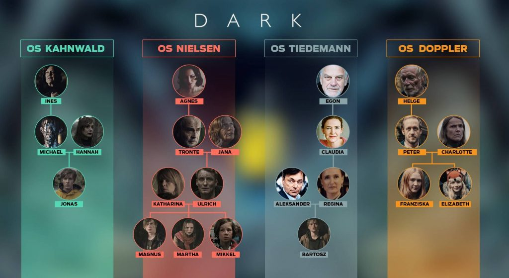 Dark Timeline Explained