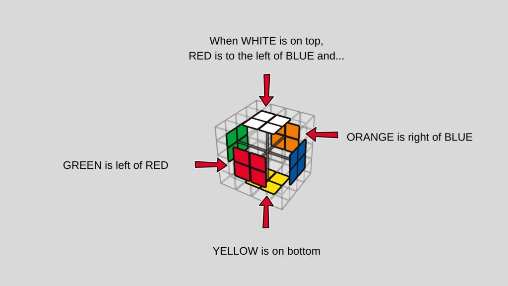 How To Solve Rubik's Cube 4X4: Quick 3 Steps Guide