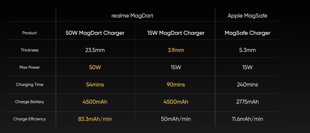 Realme Flash and its Innovative Magnetic Wireless Technology