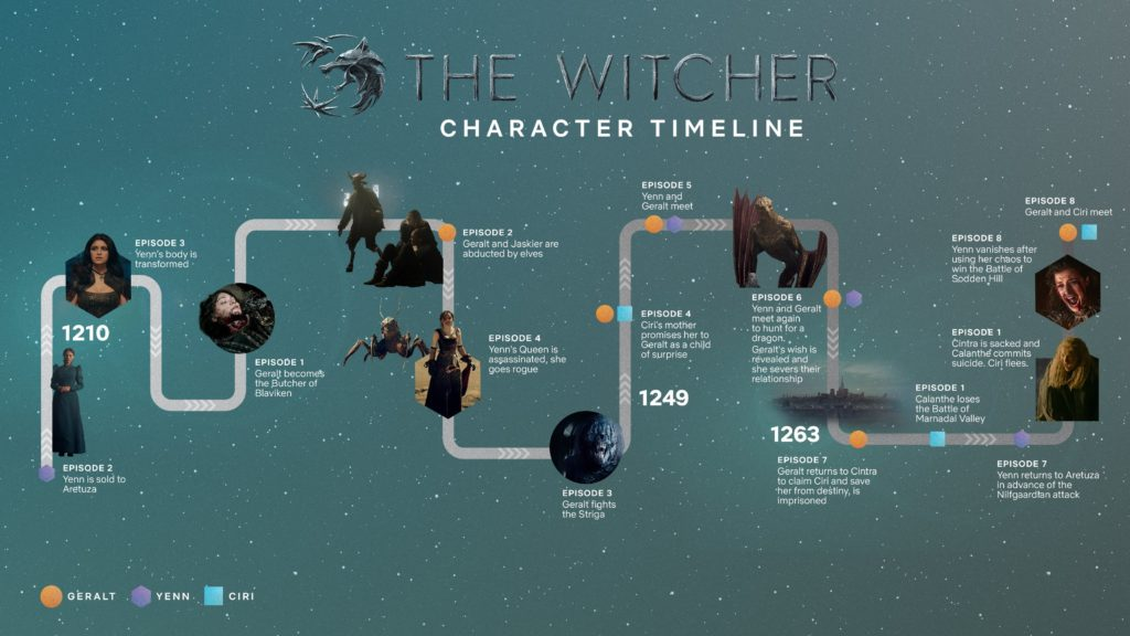 The Witcher Timeline Explained